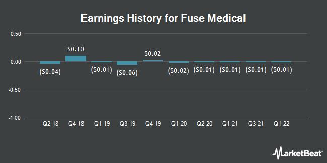 Earnings History for Fuse Medical (OTCMKTS:FZMD)