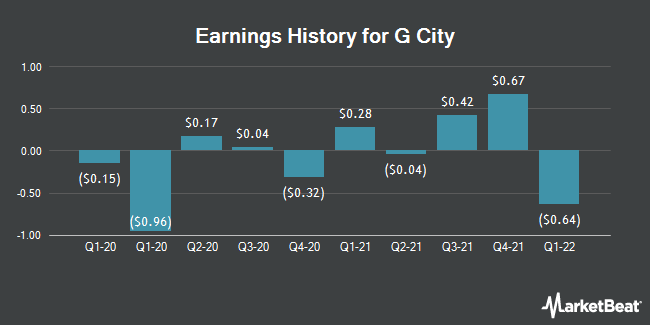 Earnings History for Gazit Globe (OTCMKTS:GZTGF)