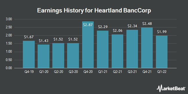 Earnings History for Heartland BancCorp (OTCMKTS:HLAN)