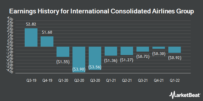 Earnings History for INTL CONS AIRL/S (OTCMKTS:ICAGY)