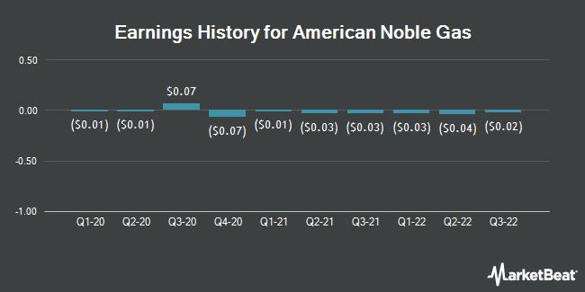 Earnings History for Infinity Energy Resources (OTCMKTS:IFNY)