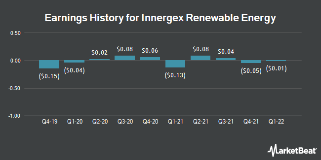 Earnings History for Innergex Renewable Energy (OTCMKTS:INGXF)