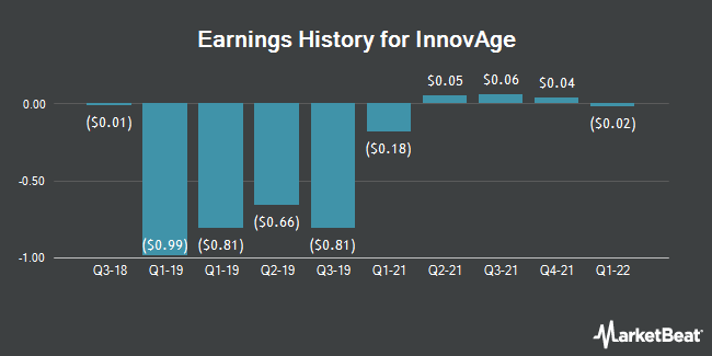 Earnings History for Innovus Pharmaceuticals (OTCMKTS:INNV)