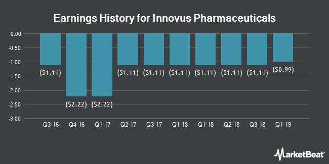 Earnings History for Innovus Pharmaceuticals (OTCMKTS:INNVD)