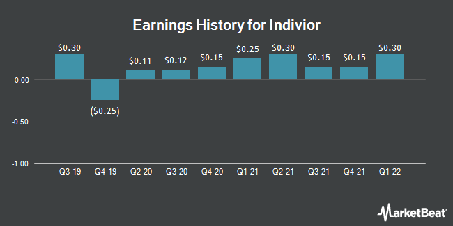 Earnings History for INDIVIOR PLC/S (OTCMKTS:INVVY)