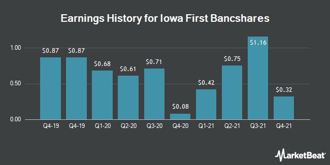 Earnings History for IA 1ST BANCSHAR/SH (OTCMKTS:IOFB)