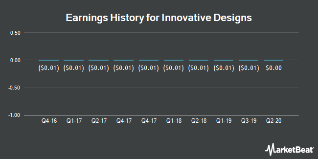 Earnings History for Innovative Designs (OTCMKTS:IVDN)