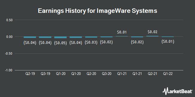 Earnings History for ImageWare Systems (OTCMKTS:IWSY)
