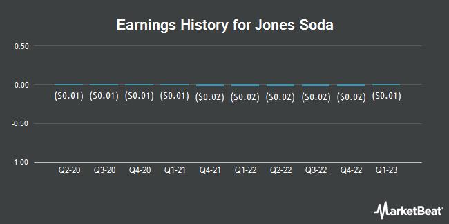 Earnings History for Jones Soda Co. ( USA ) (OTCMKTS:JSDA)