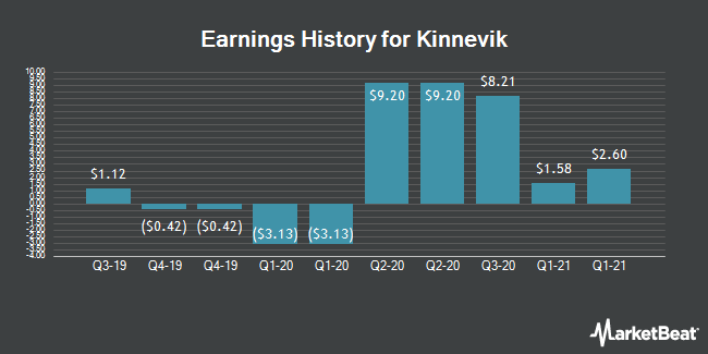 Earnings History for Kinnevik (OTCMKTS:KNVKF)