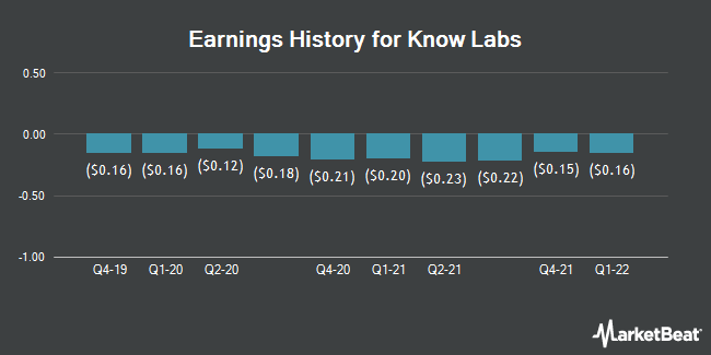 Earnings History for Know Labs (OTCMKTS:KNWN)