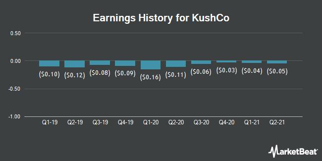 Earnings History for KushCo (OTCMKTS:KSHB)