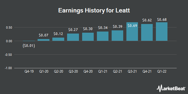 Earnings History for Leatt (OTCMKTS:LEAT)