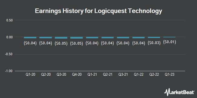 Earnings History for Logicquest Technology (OTCMKTS:LOGQ)