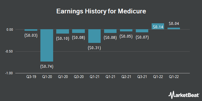 Earnings History for Medicure (OTCMKTS:MCUJF)