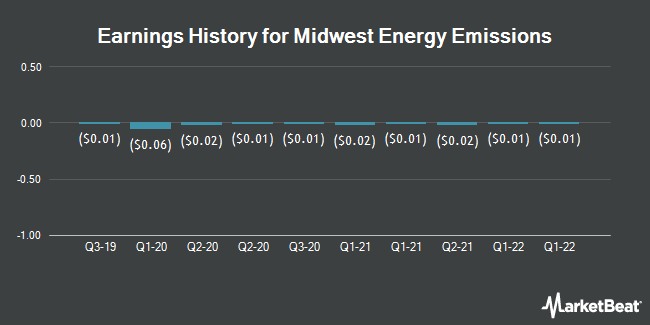 Earnings History for Midwest Energy Emissions (OTCMKTS:MEEC)