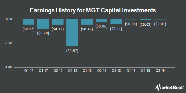 Earnings History for MGT Capital Investments (OTCMKTS:MGTI)