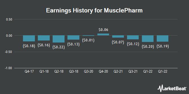 Earnings History for MusclePharm (OTCMKTS:MSLP)