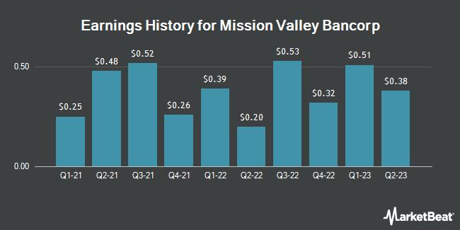 Earnings History for MISSION VY BANC/SH (OTCMKTS:MVLY)