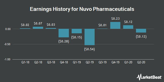 Earnings History for Nuvo Pharmaceuticals (OTCMKTS:NRIFF)