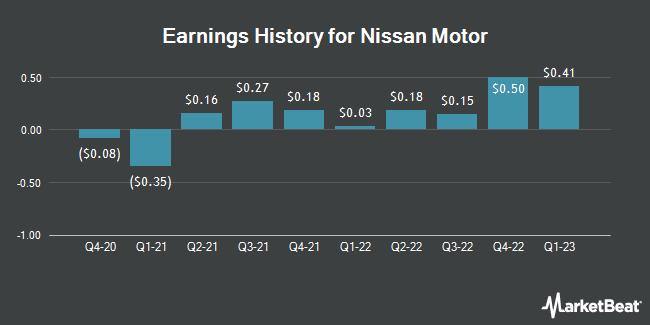 Earnings History for Nissan Motor (OTCMKTS:NSANY)