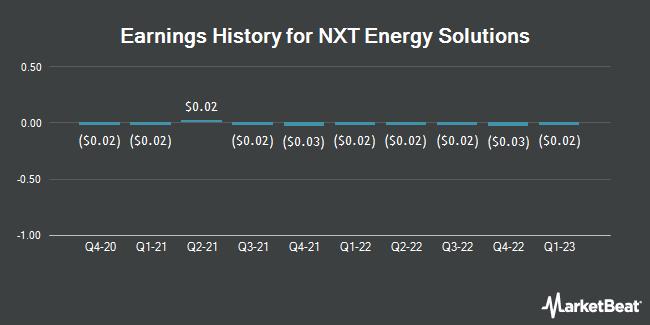 Earnings History for NXT Energy Solutions (OTCMKTS:NSFDF)