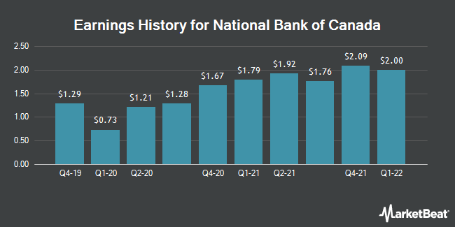 Earnings History for National Bank of Canada (OTCMKTS:NTIOF)