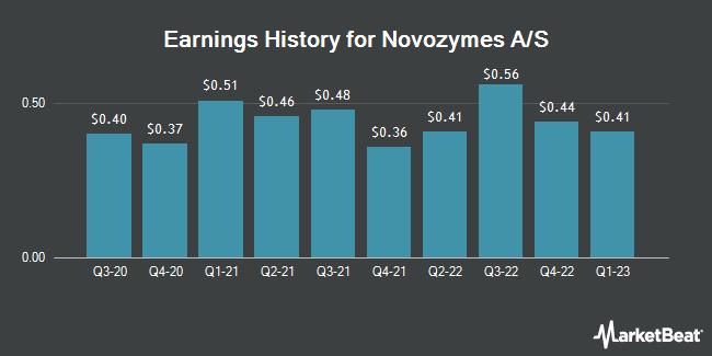 Earnings History for NOVOZYMES A/S/S (OTCMKTS:NVZMY)