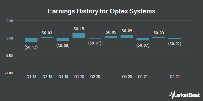 Earnings History for Optex Systems Hldg  InCorp (OTCMKTS:OPXS)