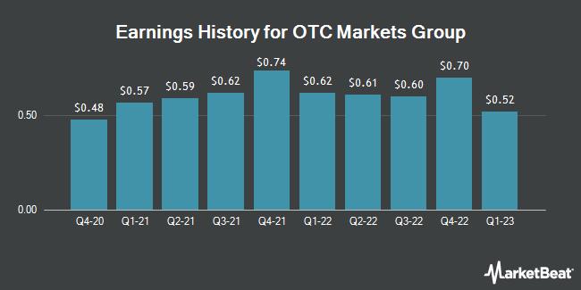 Earnings History for OTC Markets Group (OTCMKTS:OTCM)