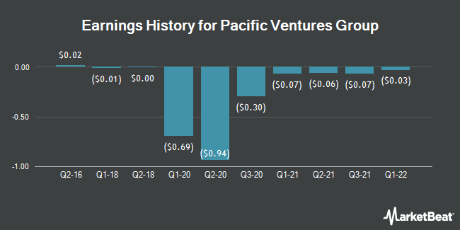 Earnings History for Pacific Ventures Group (OTCMKTS:PACV)