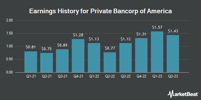 Earnings History for Private Bancorp of America (OTCMKTS:PBAM)