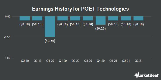 Earnings History for POET Technologies (OTCMKTS:POETF)