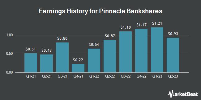 Earnings History for Pinnacle Bankshares (OTCMKTS:PPBN)