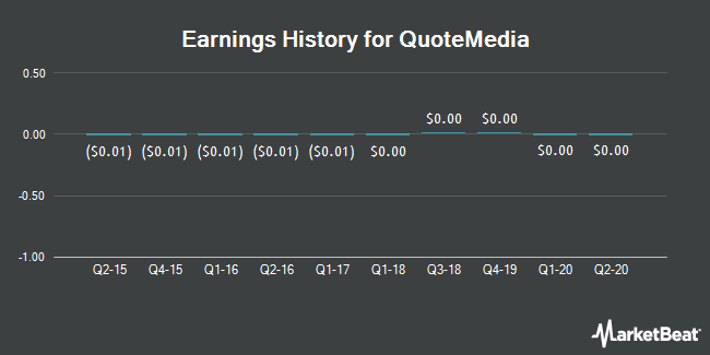 Earnings History for QuoteMedia (OTCMKTS:QMCI)