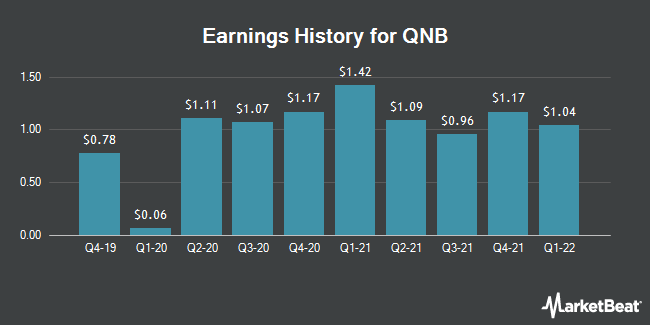 Earnings History for QNB (OTCMKTS:QNBC)