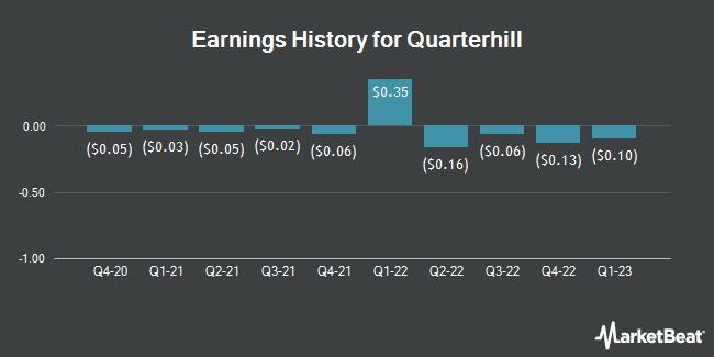Earnings History for Quarterhill (OTCMKTS:QTRHF)