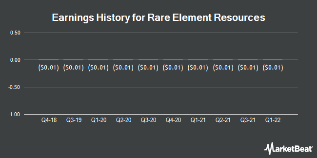 Earnings History for Rare Element Resource (OTCMKTS:REEMF)