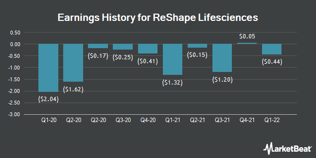 Earnings History for Reshape Lifesciences (OTCMKTS:RSLS)