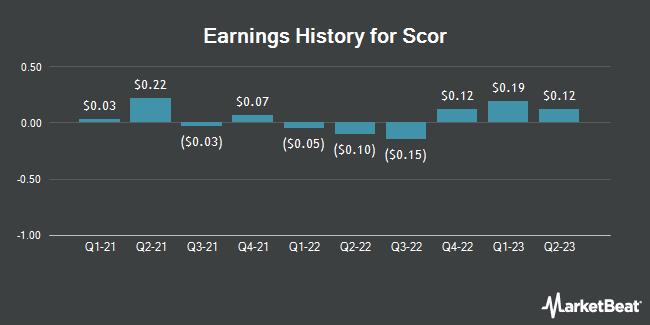 Earnings History for Scor (OTCMKTS:SCRYY)