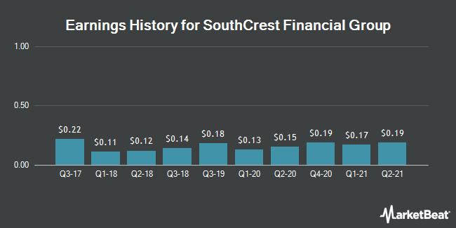 Earnings History for SouthCrest Financial Group (OTCMKTS:SCSG)