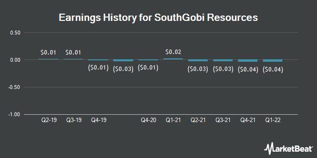Earnings History for SouthGobi Resources (OTCMKTS:SGQRF)