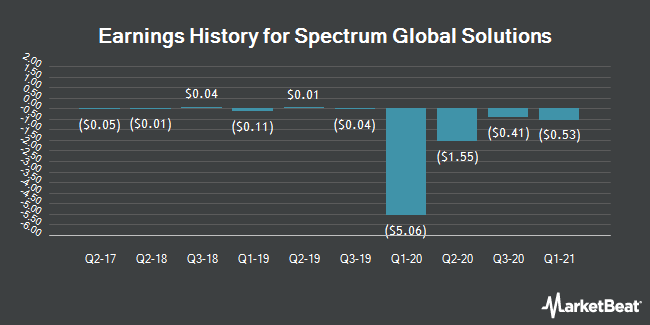 Earnings History for Spectrum Global Solutions (OTCMKTS:SGSI)