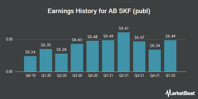 Earnings History for AB SKF (OTCMKTS:SKFRY)