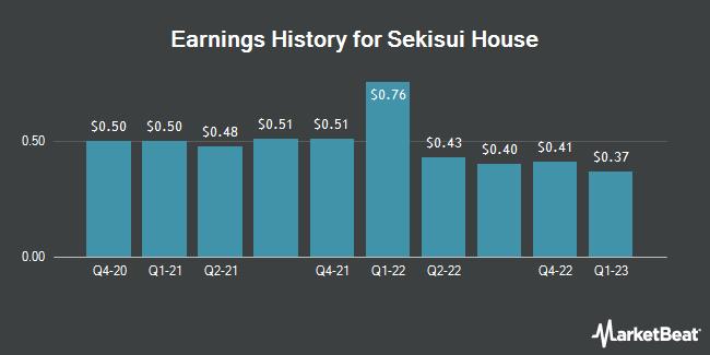 Earnings History for SEKISUI HOUSE L/S (OTCMKTS:SKHSY)