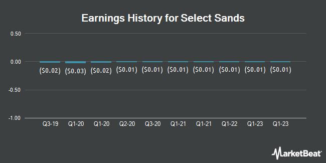 Earnings History for Select Sands (OTCMKTS:SLSDF)