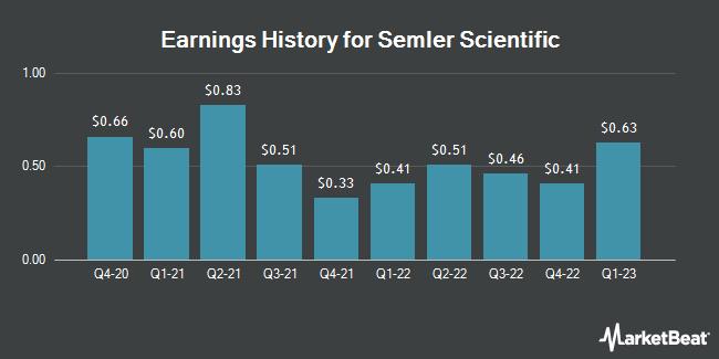 Earnings History for Semler Scientific (OTCMKTS:SMLR)