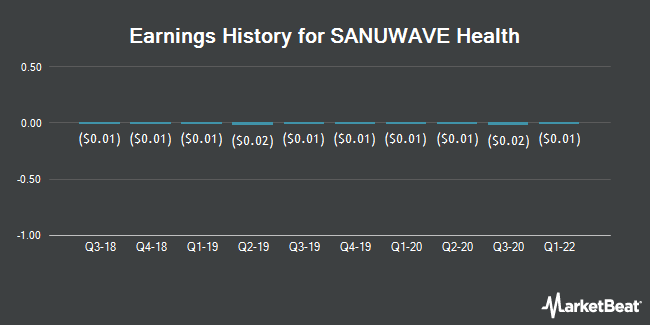 Earnings History for SANUWAVE Health (OTCMKTS:SNWV)