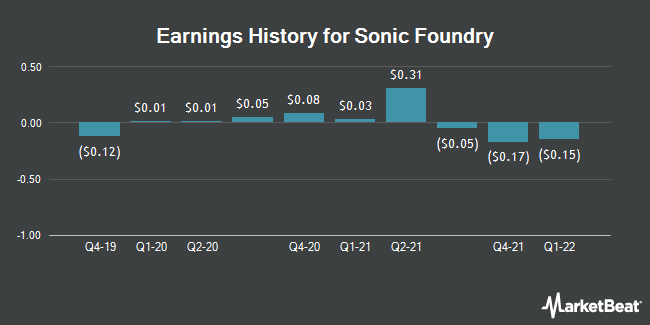 Earnings History for Sonic Foundry (OTCMKTS:SOFO)