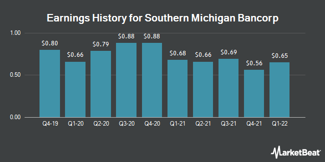 Earnings History for Southern Michigan Bancorp (OTCMKTS:SOMC)